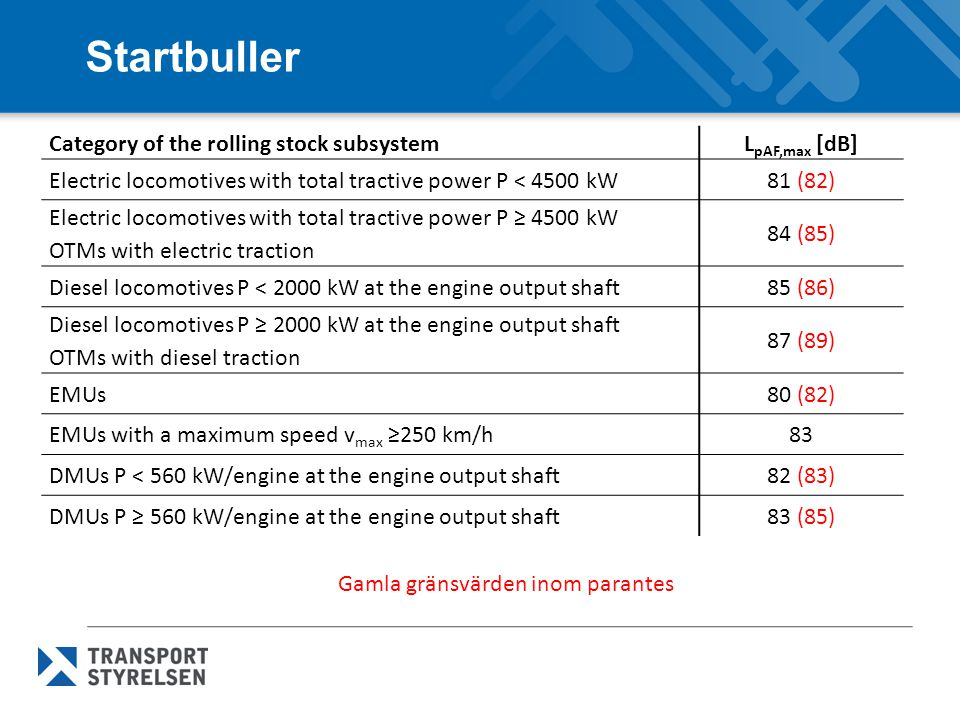 Startbuller Category of the rolling stock subsystem LpAF,max [dB]